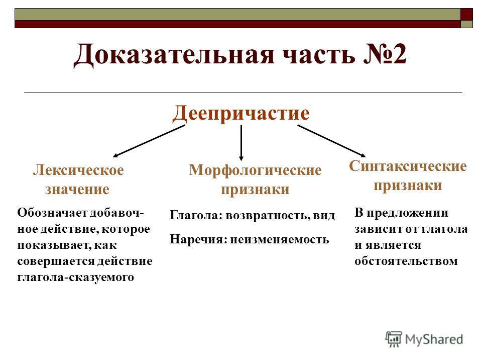 Доказательная часть 2 Деепричастие Лексическое значение Синтаксические признаки В предложении зависит от глагола и является обстоятельством Обозначает добавоч- ное действие, которое показывает, как совершается действие глагола-сказуемого Морфологичес