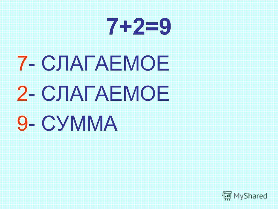7+2=9 7- СЛАГАЕМОЕ 2- СЛАГАЕМОЕ 9- СУММА