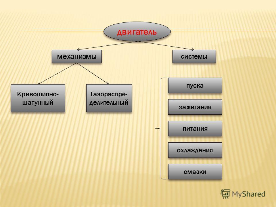 двигатель механизмы системы Кривошипно- шатунный Кривошипно- шатунный Газораспре- делительный Газораспре- делительный пуска питания охлаждения смазки зажигания