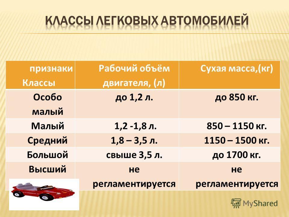 признаки Классы Рабочий объём двигателя, (л) Сухая масса,(кг) Особо малый до 1,2 л.до 850 кг. Малый 1,2 -1,8 л.850 – 1150 кг. Средний 1,8 – 3,5 л.1150 – 1500 кг. Большойсвыше 3,5 л.до 1700 кг. Высшийне регламентируется