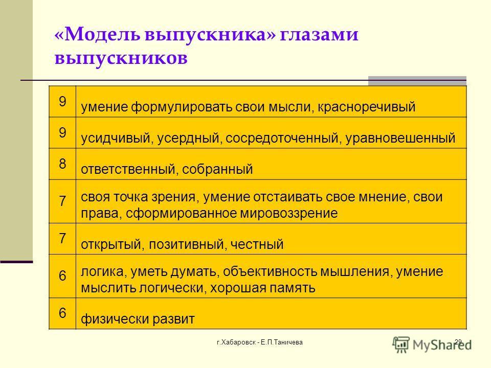 г.Хабаровск - Е.П.Таничева 29 «Модель выпускника» глазами выпускников 9 умение формулировать свои мысли, красноречивый 9 усидчивый, усердный, сосредоточенный, уравновешенный 8 ответственный, собранный 7 своя точка зрения, умение отстаивать свое мнени