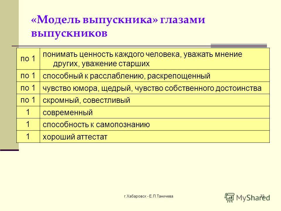 г.Хабаровск - Е.П.Таничева 32 «Модель выпускника» глазами выпускников по 1 понимать ценность каждого человека, уважать мнение других, уважение старших по 1 способный к расслаблению, раскрепощенный по 1 чувство юмора, щедрый, чувство собственного дост