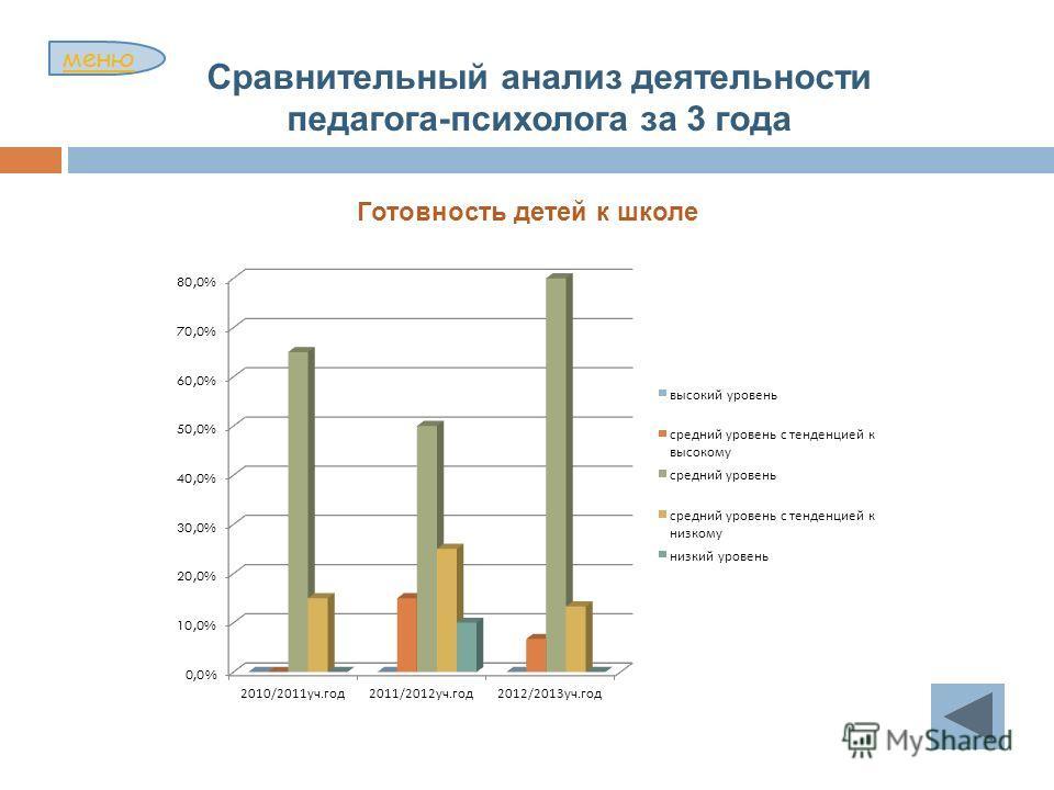 Готовность детей к школе меню Сравнительный анализ деятельности педагога-психолога за 3 года