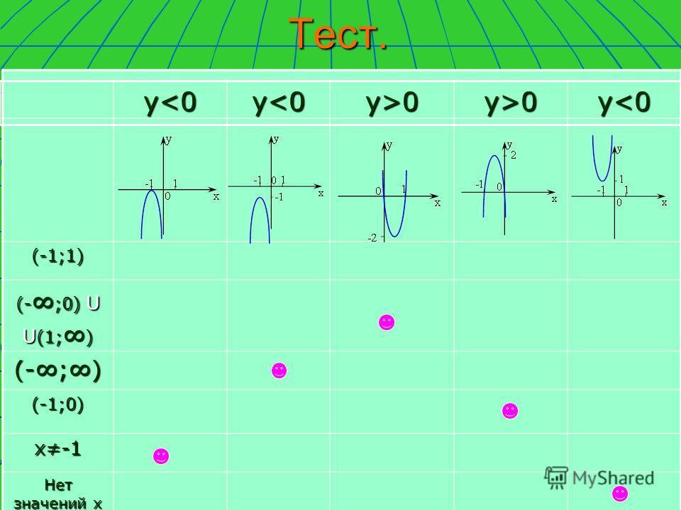 Тест.(-1;1) (- ;0) U U (1; ) (-;) (-1;0) х-1 Нет значений х у0 у