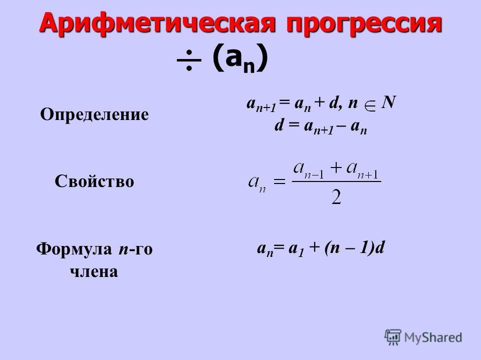 Арифметическая прогрессия Арифметическая прогрессия (а n ) Определение Свойство Формула n-го члена a n+1 = a n + d, n N d = a n+1 – a n a n = a 1 + (n – 1)d