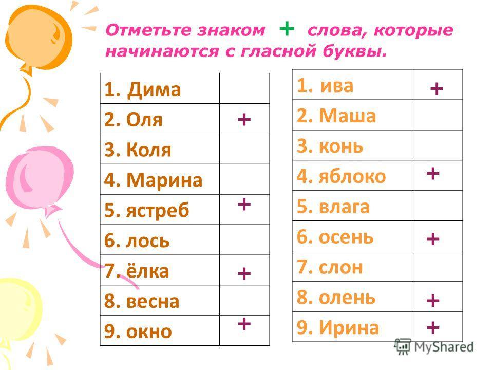1. Дима 2. Оля 3. Коля 4. Марина 5. ястреб 6. лось 7. ёлка 8. весна 9. окно Отметьте знаком + слова, которые начинаются с гласной буквы. + + + + 1. ива 2. Маша 3. конь 4. яблоко 5. влага 6. осень 7. слон 8. олень 9. Ирина + + + + +