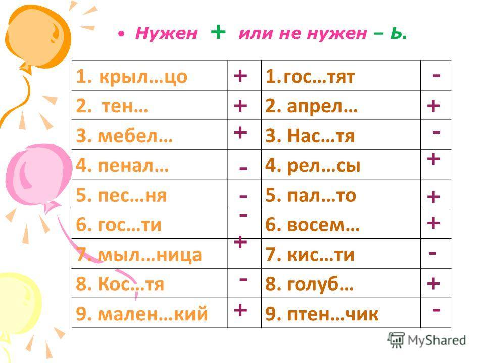 Нужен + или не нужен – Ь. 1. крыл…цо 1.гос…тят 2. тен…2. апрел… 3. мебел…3. Нас…тя 4. пенал…4. рел…сы 5. пес…ня 5. пал…то 6. гос…ти 6. восем… 7. мыл…ница 7. кис…ти 8. Кос…тя 8. голуб… 9. мален…кий 9. птен…чик + + + - - - + - + - + - + + + - + -