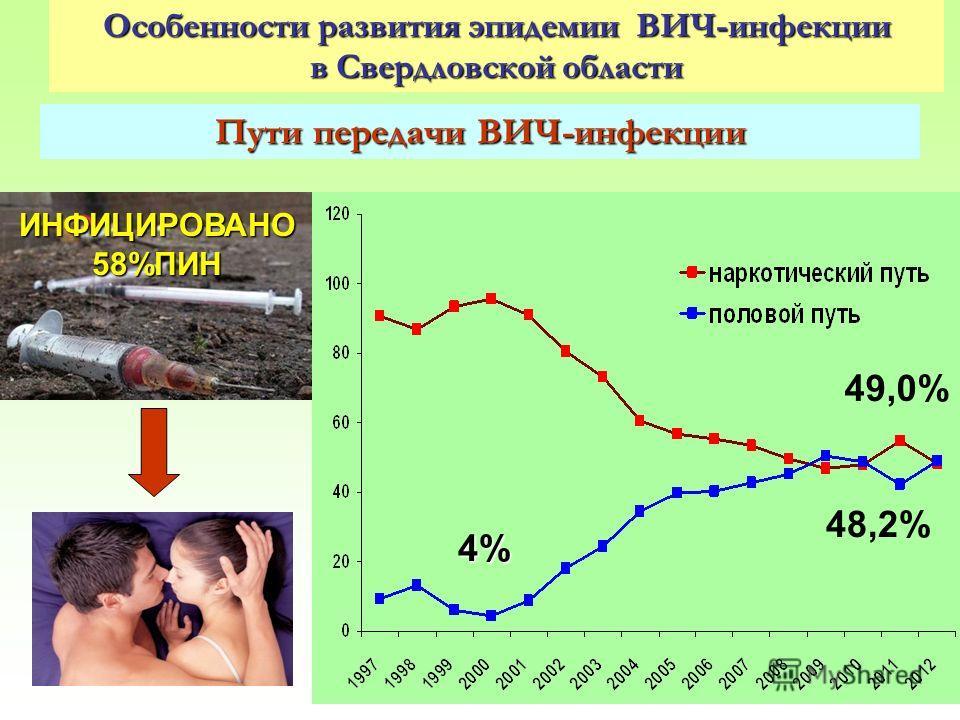 10 Особенности развития эпидемии ВИЧ-инфекции в Свердловской области Пути передачи ВИЧ-инфекции 49,0% 48,2% 4% ИНФИЦИРОВАНО 58%ПИН