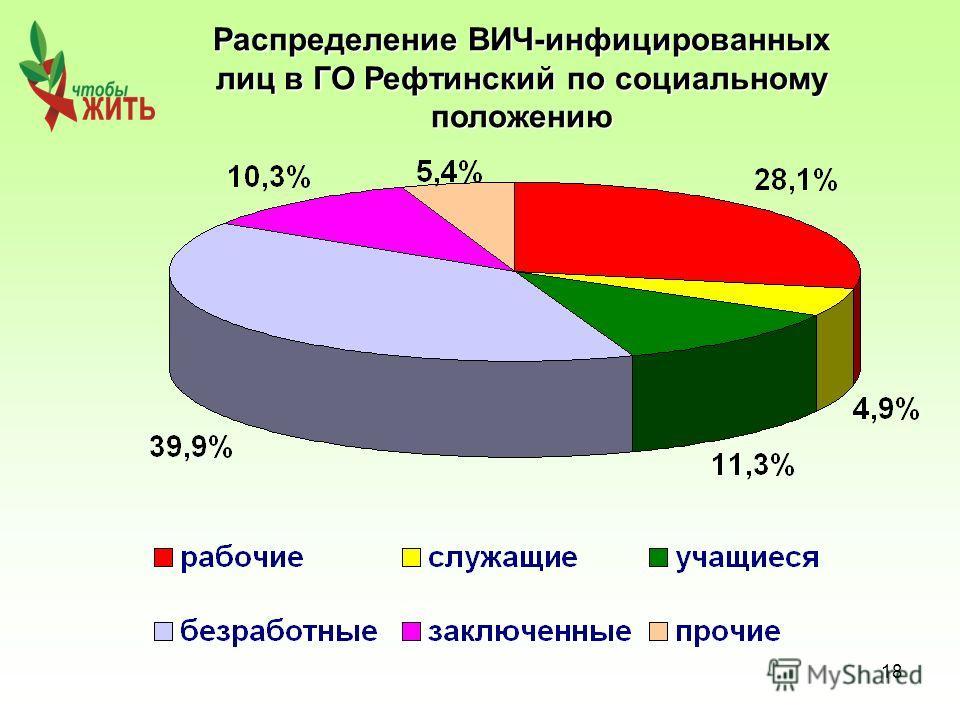 18 Распределение ВИЧ-инфицированных лиц в ГО Рефтинский по социальному положению