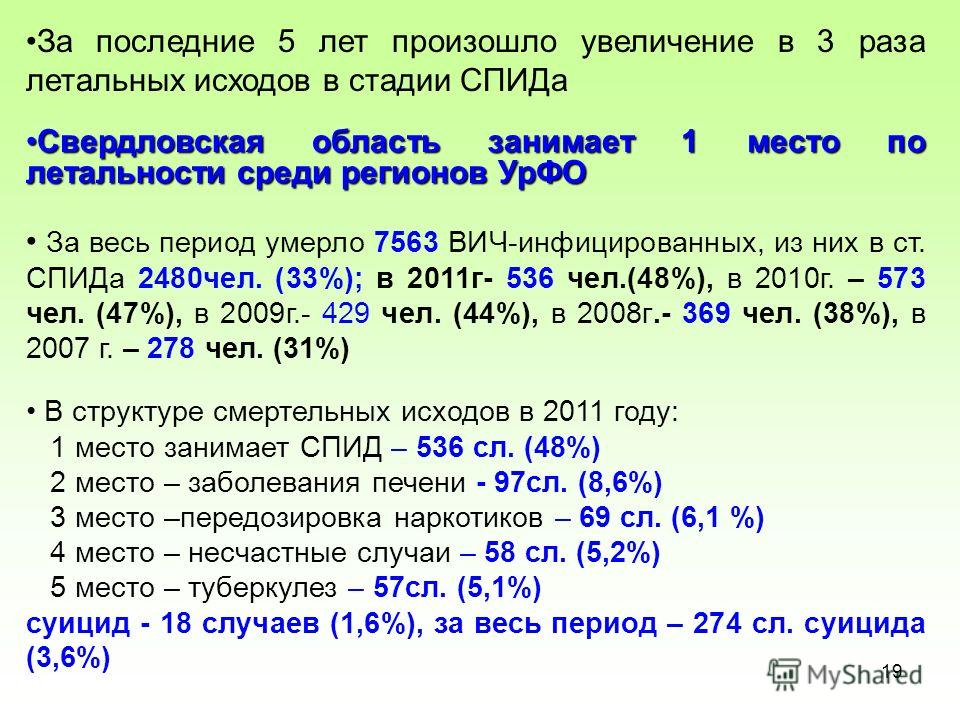 19 За последние 5 лет произошло увеличение в 3 раза летальных исходов в стадии СПИДа Свердловская область занимает 1 место по летальности среди регионов Ур ФОСвердловская область занимает 1 место по летальности среди регионов УрФО За весь период умер
