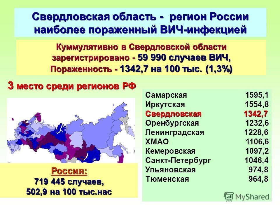 6 Свердловская область - регион России наиболее пораженный ВИЧ-инфекцией Куммулятивно в Свердловской области зарегистрировано - 59 990 случаев ВИЧ, Пораженность - 1342,7 на 100 тыс. (1,3%) 3 место среди регионов РФ Самарская 1595,1 Иркутская 1554,8 С