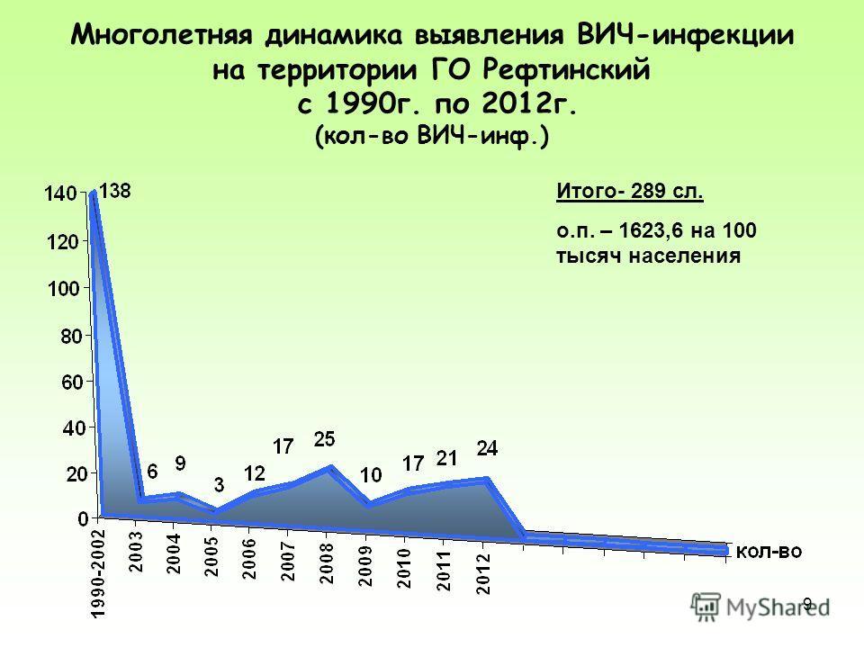 9 Многолетняя динамика выявления ВИЧ-инфекции на территории ГО Рефтинский с 1990 г. по 2012 г. (кол-во ВИЧ-инф.) Итого- 289 сл. о.п. – 1623,6 на 100 тысяч населения