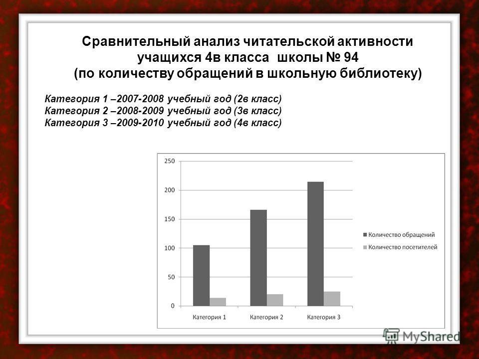 Сравнительный анализ читательской активности учащихся 4 в класса школы 94 (по количеству обращений в школьную библиотеку) Категория 1 –2007-2008 учебный год (2 в класс) Категория 2 –2008-2009 учебный год (3 в класс) Категория 3 –2009-2010 учебный год