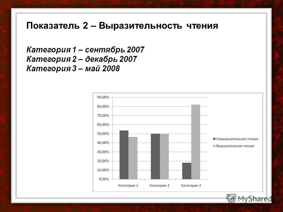 Показатель 2 – Выразительность чтения Категория 1 – сентябрь 2007 Категория 2 – декабрь 2007 Категория 3 – май 2008