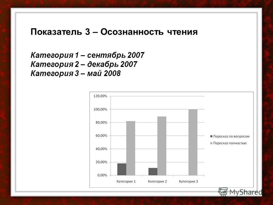 Показатель 3 – Осознанность чтения Категория 1 – сентябрь 2007 Категория 2 – декабрь 2007 Категория 3 – май 2008