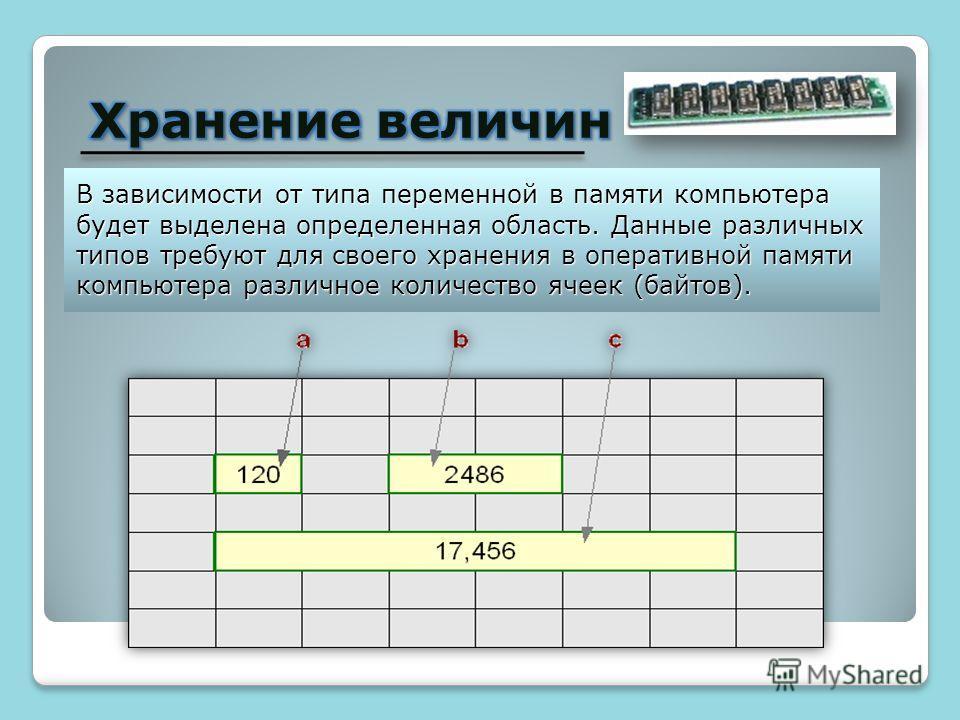 В зависимости от типа переменной в памяти компьютера будет выделена определенная область. Данные различных типов требуют для своего хранения в оперативной памяти компьютера различное количество ячеек (байтов).