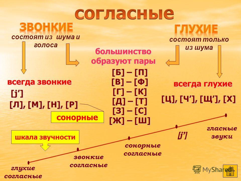 ударныебезударные [а],[о],[и],[ы],[э],[у][а],[о],[и],[ы],[э],[у][а],[о],[и],[ы],[э],[у][а],[о],[и],[ы],[э],[у] сильная позиция слабая позиция (не меняют своё качество) (меняют своё качество) воды [ воды ]- вода [ вада ] звонкиеглухие мягкиетвёрдые [б