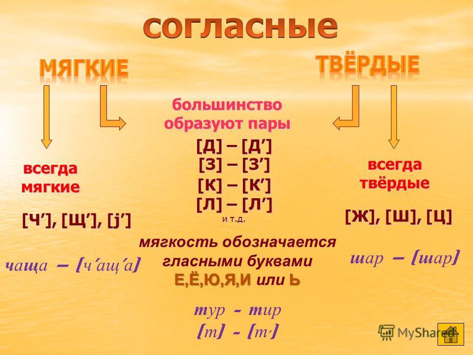 большинство образуют пары всегда звонкие всегда глухие [Б] – [П] [В] – [Ф] [Г] – [К] [Д] – [Т] [З] – [С] [Ж] – [Ш] [Ц], [Ч], [Щ], [Х] [j] состоят только из шума состоят из шума и голоса [Л], [М], [Н], [Р] глухие согласные звонкие согласные сонорные с
