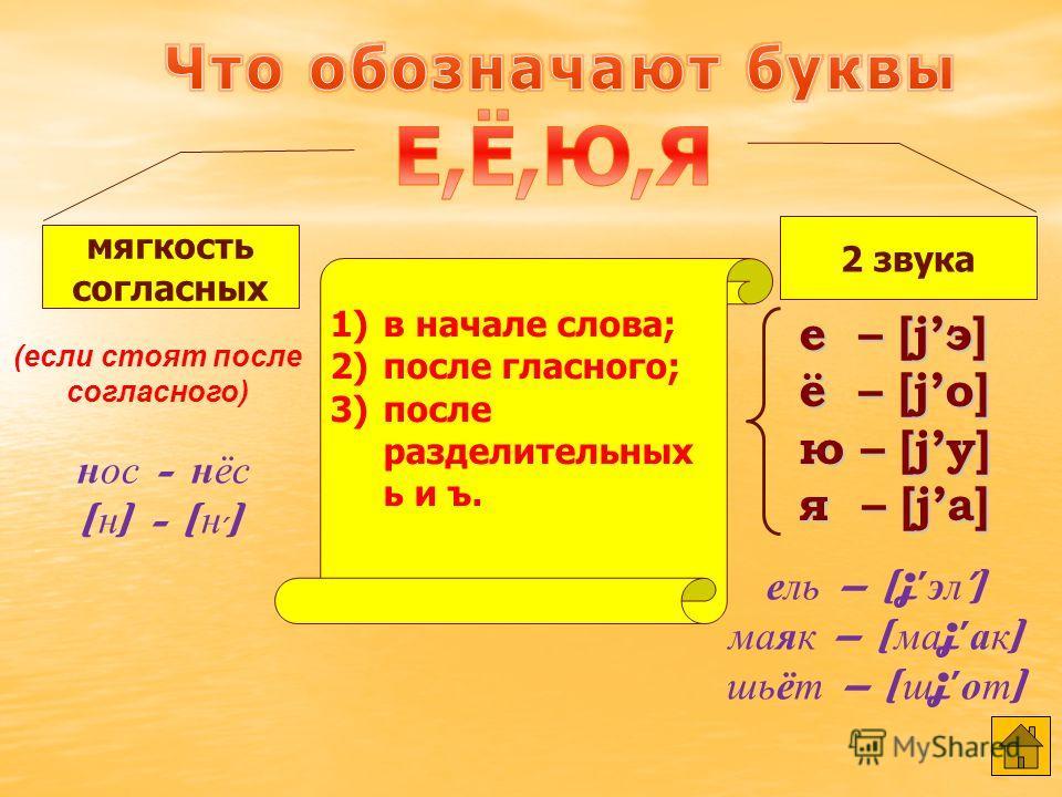 большинство образуют пары всегда мягкие всегда твёрдые [Д] – [Д] [З] – [З] [К] – [К] [Л] – [Л] и т.д. [Ч], [Щ], [j] [Ч], [Щ], [j] [Ж], [Ш], [Ц] Е,Ё,Ю,Я,ИЬ мягкость обозначается гласными буквами Е,Ё,Ю,Я,И или Ь тур - тир [ т ] - [ т, ] чаща – [ ч ащ а
