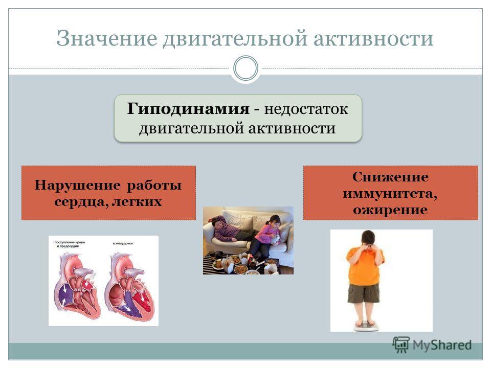 Значение двигательной активности Гиподинамия - недостаток двигательной активности Нарушение работы сердца, легких Снижение иммунитета, ожирение