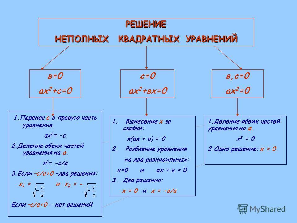 РЕШЕНИЕ НЕПОЛНЫХ КВАДРАТНЫХ УРАВНЕНИЙ в=0 ах 2 +с=0 с=0 ах 2 +вх=0 в,с=0 ах 2 =0 1. Перенос с в правую часть уравнения. ах 2 = -с 2. Деление обеих частей уравнения на а. х 2 = -с/а 3. Если –с/а>0 -два решения: х 1 = и х 2 = - Если –с/а