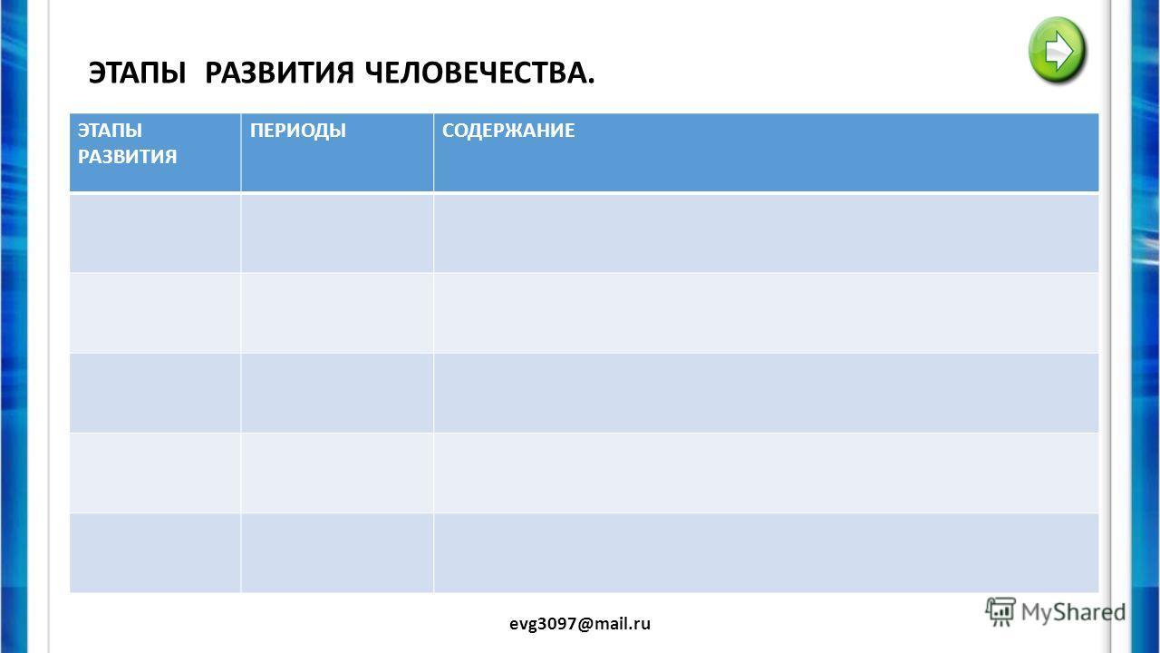 ПРИНЦИПЫ ПЕРЕОДИЗАЦИИ В ИСТОРИИ. evg3097@mail.ru ПОДХОДЫУЧЕНЫЕПЕРЕОДИЗАЦИЯ. ПРИНЦИП РАЗВИТИЯ МАТЕРИАЛЬНОЙ КУЛЬТУРЫ СМЕНА ЛОКАЛЬНЫХ ЦИВИЛИЗАЦИЙ. МАРКСИСТСКАЯ ТЕОРИЯ.