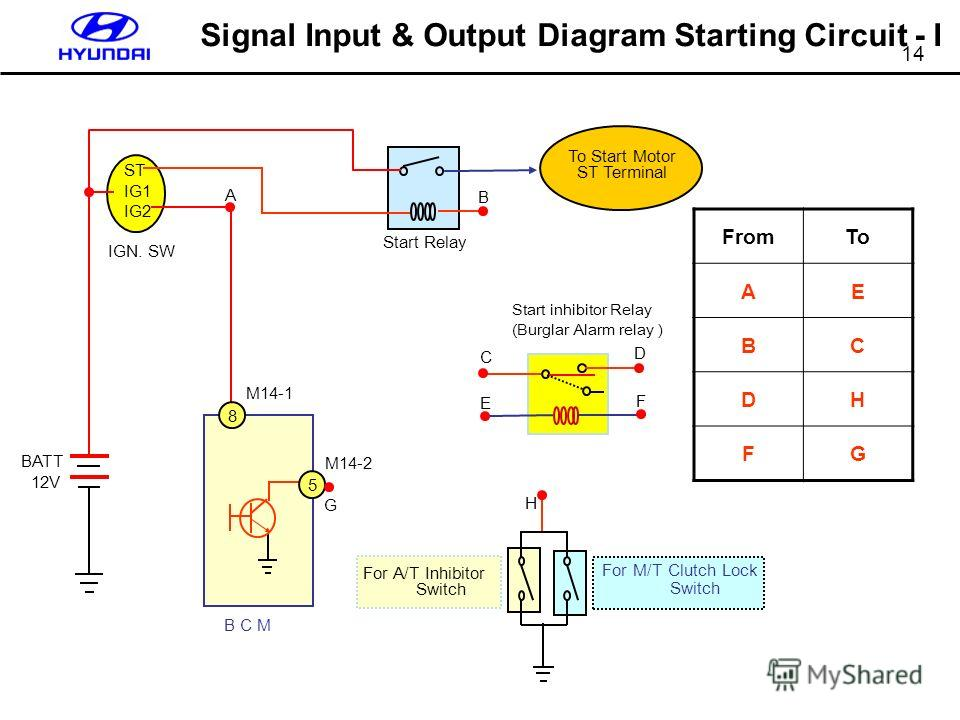 14 Signal Input & Output Diagram Starting Circuit - I FromTo AE BC DH FG ST IG1 IG2 BATT 12V For M/T Clutch Lock Switch For A/T Inhibitor Switch Start Relay B C M To Start Motor ST Terminal IGN. SW M14-2 Start inhibitor Relay (Burglar Alarm relay ) 5