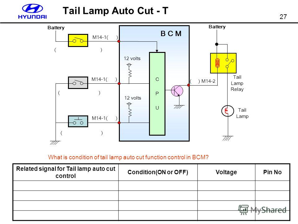 27 Tail Lamp Auto Cut - T What is condition of tail lamp auto cut function control in BCM? Related signal for Tail lamp auto cut control Condition(ON or OFF)VoltagePin No 12 volts Battery ( ) 12 volts B C M Battery Tail Lamp Relay Tail Lamp CPUCPU M1
