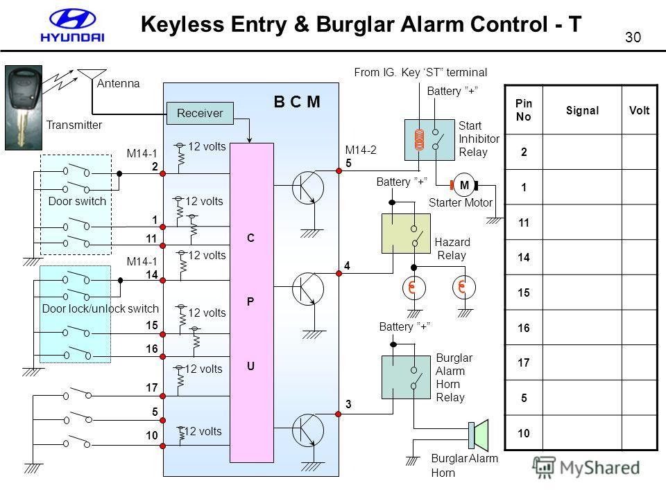 30 Keyless Entry & Burglar Alarm Control - T Pin No SignalVolt 2 1 11 14 15 16 17 5 10