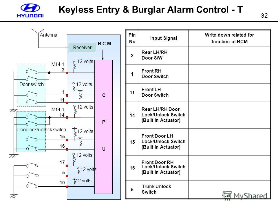 32 Keyless Entry & Burglar Alarm Control - T Pin No Input Signal Write down related for function of BCM 2 Rear LH/RH Door S/W 1 Front RH Door Switch 11 Front LH Door Switch 14 Rear LH/RH Door Lock/Unlock Switch (Built in Actuator) 15 Front Door LH Lo