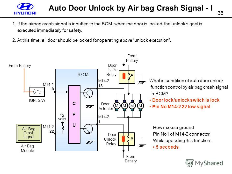 35 Auto Door Unlock by Air bag Crash Signal - I B C M 12 volts From Battery Door Lock Relay Door Actuator From Battery IGN. S/W MM M M Door Unlock Relay From Battery CPUCPU Air Bag Crash signal Air Bag Module M14-2 22 M14-1 8 M14-2 13 M14-2 1 1. If t