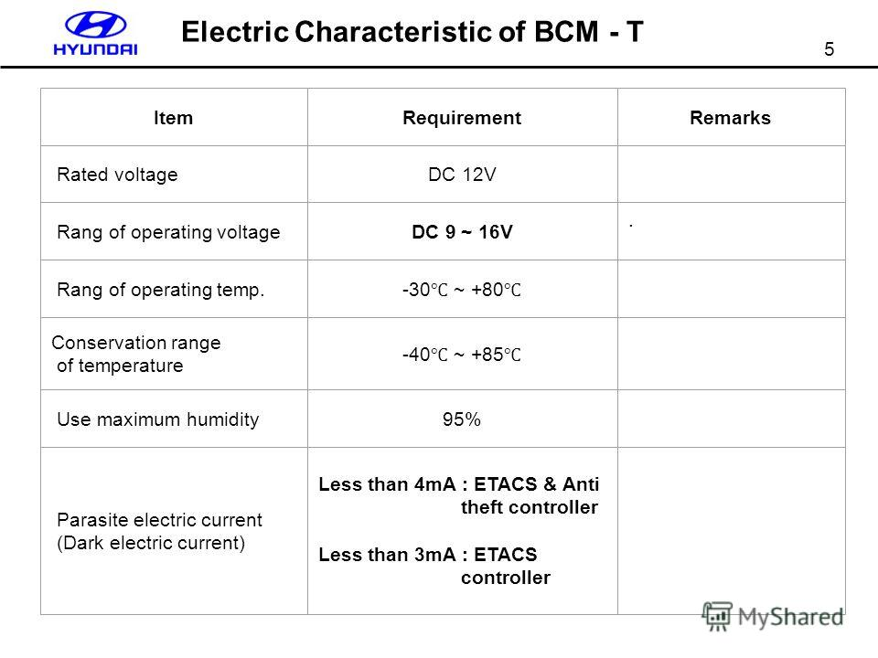 5 Electric Characteristic of BCM - T ItemRequirementRemarks Rated voltageDC 12V Rang of operating voltageDC 9 ~ 16V. Rang of operating temp. -30 ~ +80 Conservation range of temperature -40 ~ +85 Use maximum humidity95% Parasite electric current (Dark