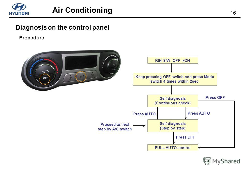 16 Air Conditioning Diagnosis on the control panel Procedure Proceed to next step by A/C switch IGN S/W: OFF ON Keep pressing OFF switch and press Mode switch 4 times within 2sec. Self-diagnosis (Continuous check) Self-diagnosis (Step by step) FULL A