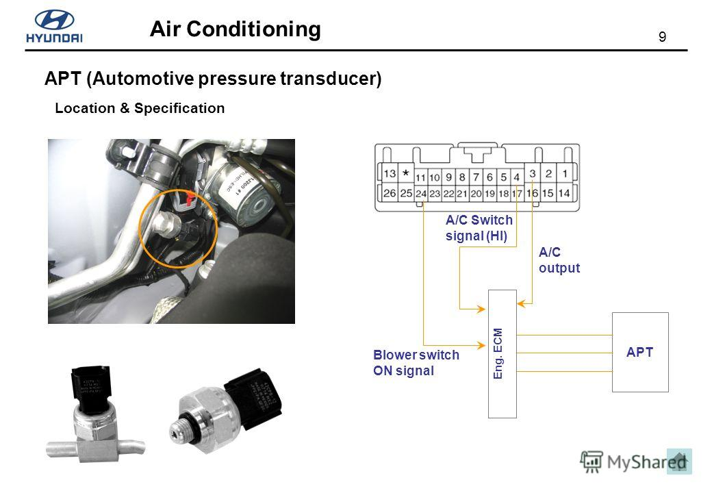 9 Air Conditioning APT (Automotive pressure transducer) Location & Specification APT A/C Switch signal (HI) Blower switch ON signal Eng. ECM A/C output