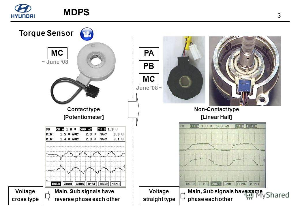 3 MDPS Torque Sensor Non-Contact type [Linear Hall] Contact type [Potentiometer] Main, Sub signals have reverse phase each other Main, Sub signals have same phase each other MCPA Voltage cross type Voltage straight type PB MC ~ June 08 June 08 ~
