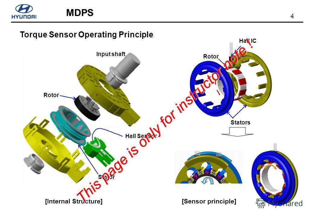 4 MDPS Torque Sensor Operating Principle [Internal Structure] Input shaft Rotor Stator Hall Sensor Stators Rotor Hall IC [Sensor principle] N N N S S S S This page is only for instructor note !