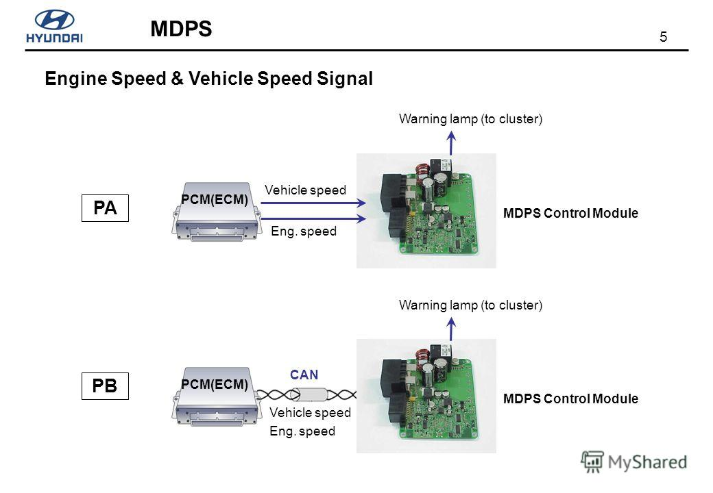 5 MDPS Engine Speed & Vehicle Speed Signal MDPS Control Module PCM(ECM) Vehicle speed Eng. speed PA PB MDPS Control Module PCM(ECM) Vehicle speed Eng. speed CAN Warning lamp (to cluster)