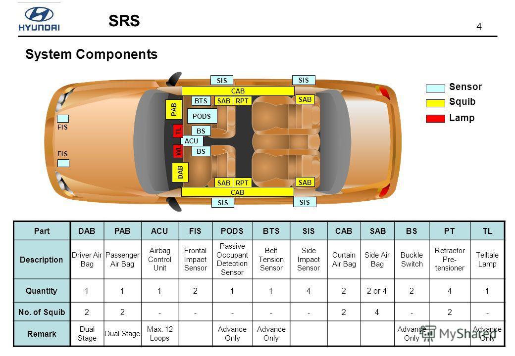 4 SRS PartDABPABACUFISPODSBTSSISCABSABBSPTTL Description Driver Air Bag Passenger Air Bag Airbag Control Unit Frontal Impact Sensor Passive Occupant Detection Sensor Belt Tension Sensor Side Impact Sensor Curtain Air Bag Side Air Bag Buckle Switch Re
