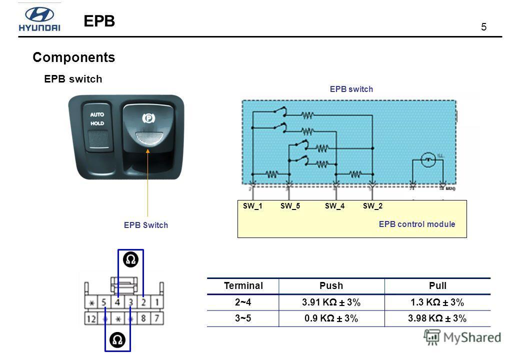5 Components EPB EPB switch EPB Switch SW_1SW_5SW_4SW_2 EPB control module EPB switch TerminalPushPull 2~43.91 K ± 3%1.3 K ± 3% 3~50.9 K ± 3%3.98 K ± 3%