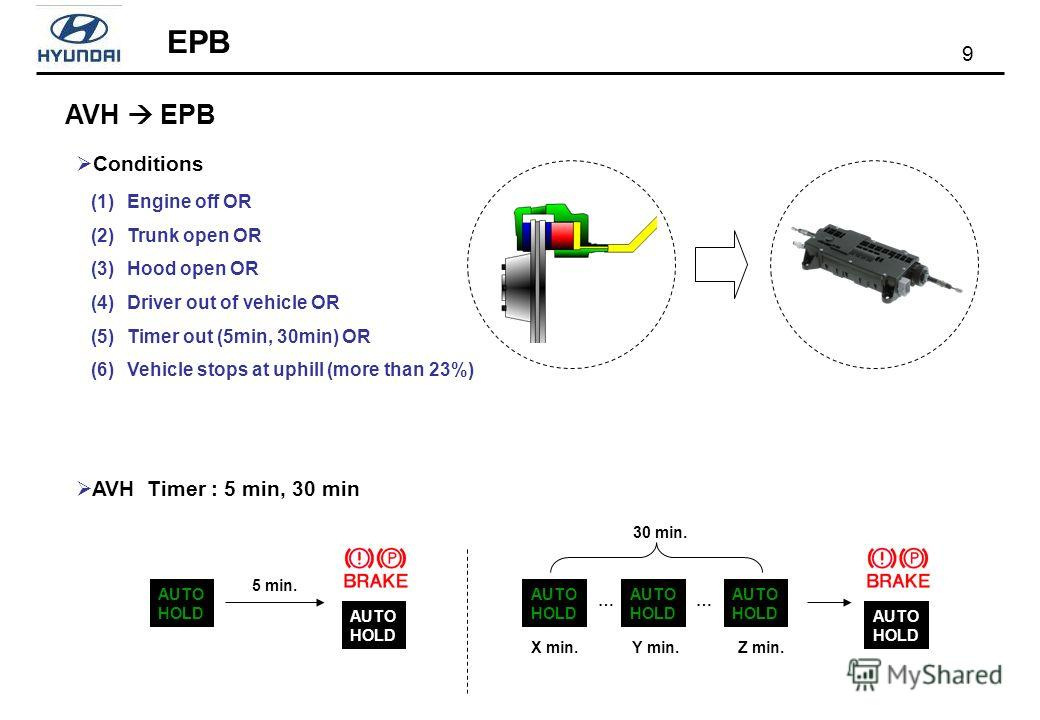 9 AVH EPB EPB Conditions AVH Timer : 5 min, 30 min AUTO HOLD 5 min. AUTO HOLD X min. … AUTO HOLD … AUTO HOLD Y min.Z min. 30 min. (1)Engine off OR (2)Trunk open OR (3)Hood open OR (4)Driver out of vehicle OR (5)Timer out (5min, 30min) OR (6)Vehicle s