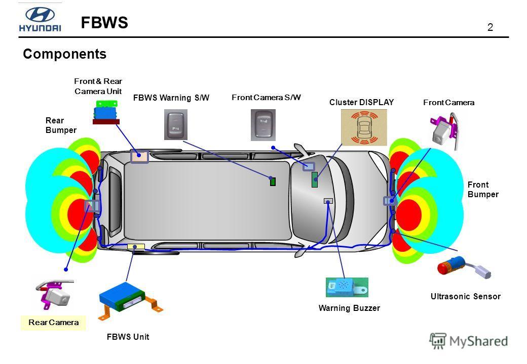 2 FBWS Front Bumper Cluster DISPLAY FBWS Unit FBWS Warning S/W Warning Buzzer Ultrasonic Sensor Rear Bumper Rear Camera Front & Rear Camera Unit Front Camera S/W Front Camera Components