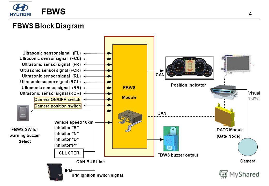 4 FBWS FBWS Block Diagram FBWS Module Vehicle speed 10km Inhibitor R Inhibitor N Inhibitor D InhibitorP IPM Ignition switch signal Ultrasonic sensor signal (FL) Ultrasonic sensor signal (FCL) Ultrasonic sensor signal (FR) Ultrasonic sensor signal (FC