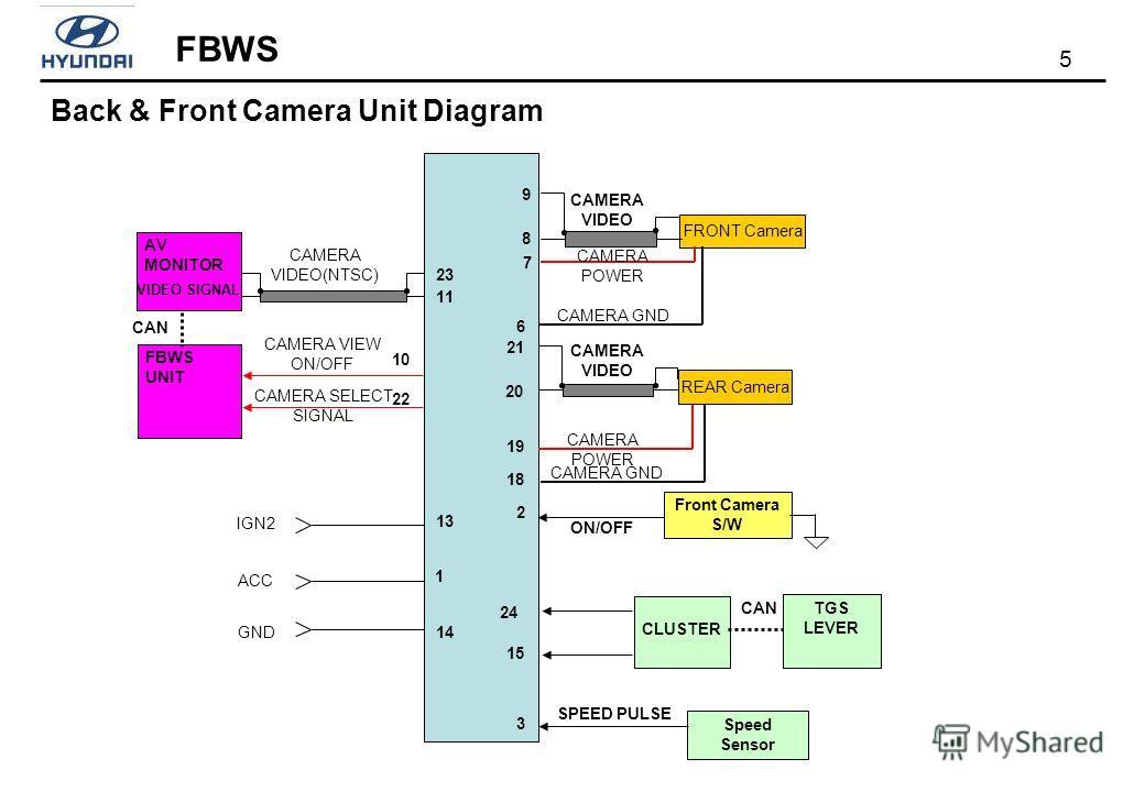 5 FBWS CAMERA VIDEO AV MONITOR FRONT Camera REAR Camera ACC CAMERA VIDEO(NTSC) IGN2 CAMERA SELECT SIGNAL CAMERA VIEW ON/OFF SPEED PULSE Front Camera S/W ON/OFF CAMERA POWER VIDEO SIGNAL Speed Sensor CAMERA GND GND CAMERA POWER CAMERA GND 8 9 7 10 2 1