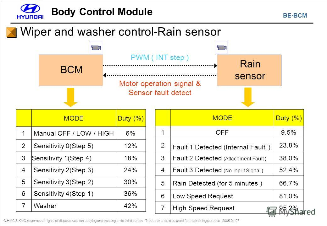 BE-BCM © HMC & KMC reserves all rights of disposal such as copying and passing on to third parties. This book should be used for the training purpose. 2005.01.07 Body Control Module Wiper and washer control-Rain sensor BCM Rain sensor PWM ( INT step
