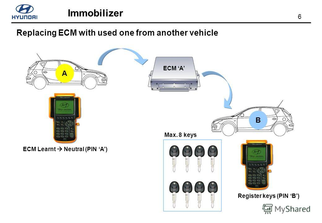 6 Immobilizer Replacing ECM with used one from another vehicle AB ECM A ECM Learnt Neutral (PIN A) Register keys (PIN B) Max. 8 keys