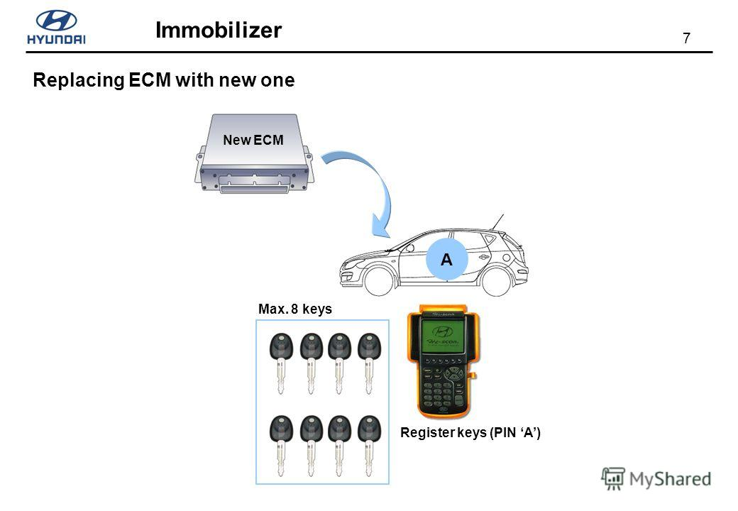 7 Immobilizer Replacing ECM with new one A New ECM Register keys (PIN A) Max. 8 keys