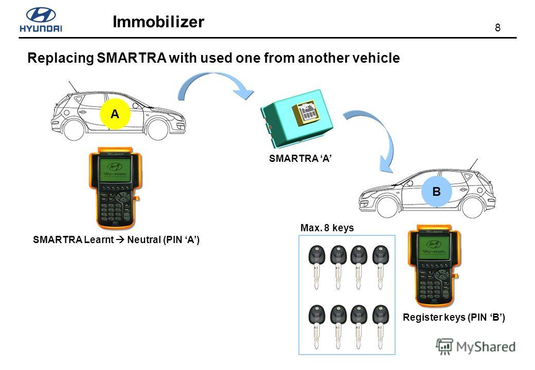 8 Immobilizer Replacing SMARTRA with used one from another vehicle AB SMARTRA A SMARTRA Learnt Neutral (PIN A) Register keys (PIN B) Max. 8 keys