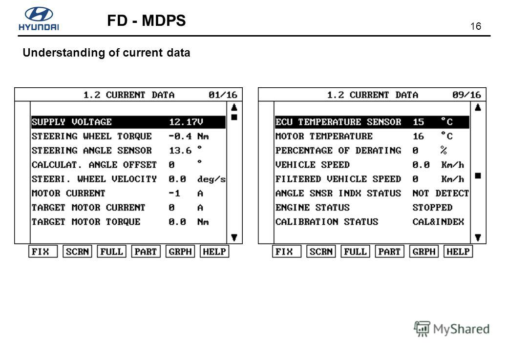 16 FD - MDPS Understanding of current data