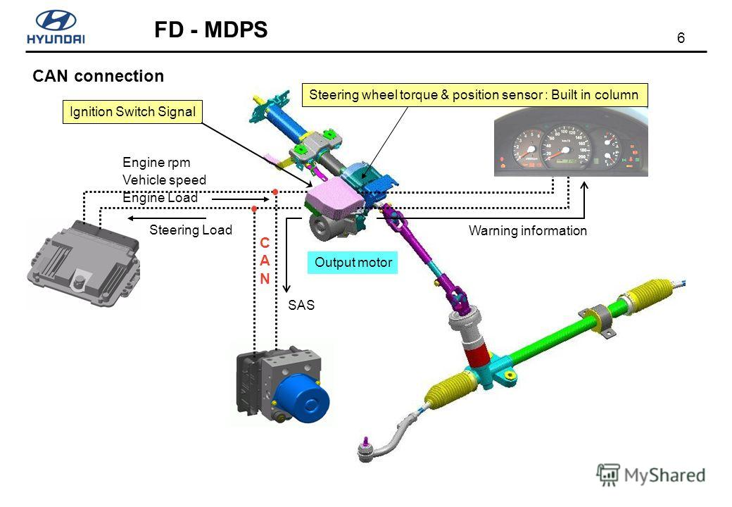 6 FD - MDPS Ignition Switch Signal Engine rpm Vehicle speed Engine Load SAS Warning information Output motor Steering Load CANCAN Steering wheel torque & position sensor : Built in column CAN connection