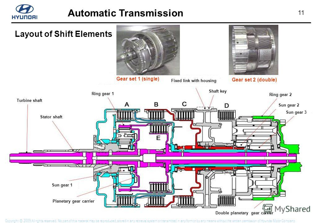 11 Automatic Transmission Copyright 2009 All rights reserved. No part of this material may be reproduced, stored in any retrieval system or transmitted in any form or by any means without the written permission of Hyundai Motor Company. Double planet